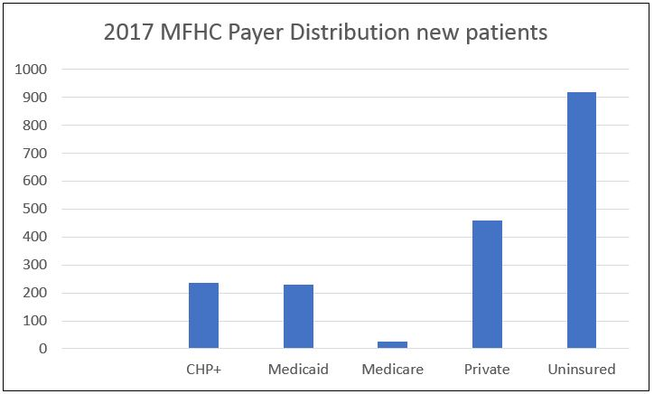 2017 MFHC Payer Distribution New Patients